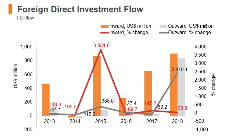 Graph: Lithuania FDI flow