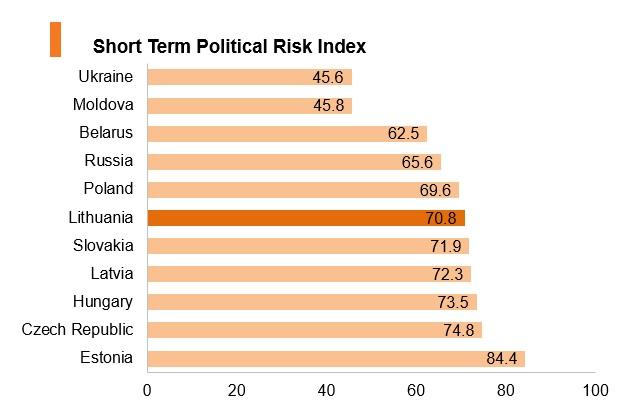 Graph: Lithuania short term political risk index