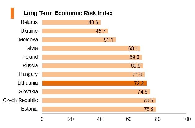 Graph: Lithuania long term economic risk index