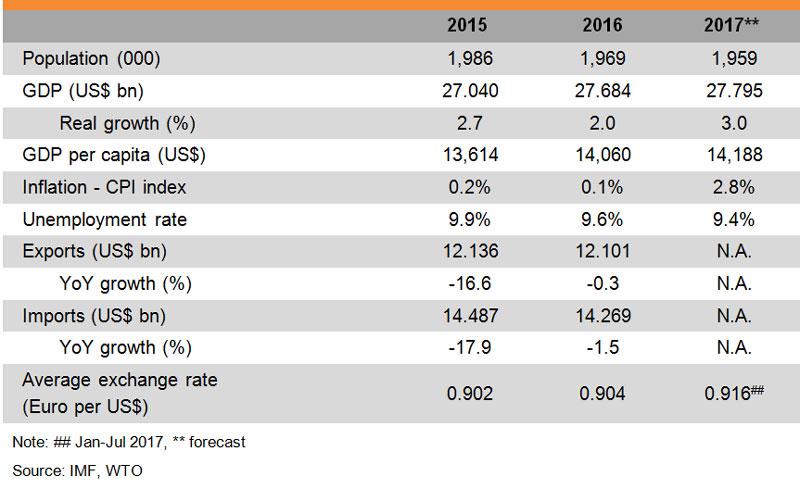 Table: Major Economic Indicators (Macedonia)