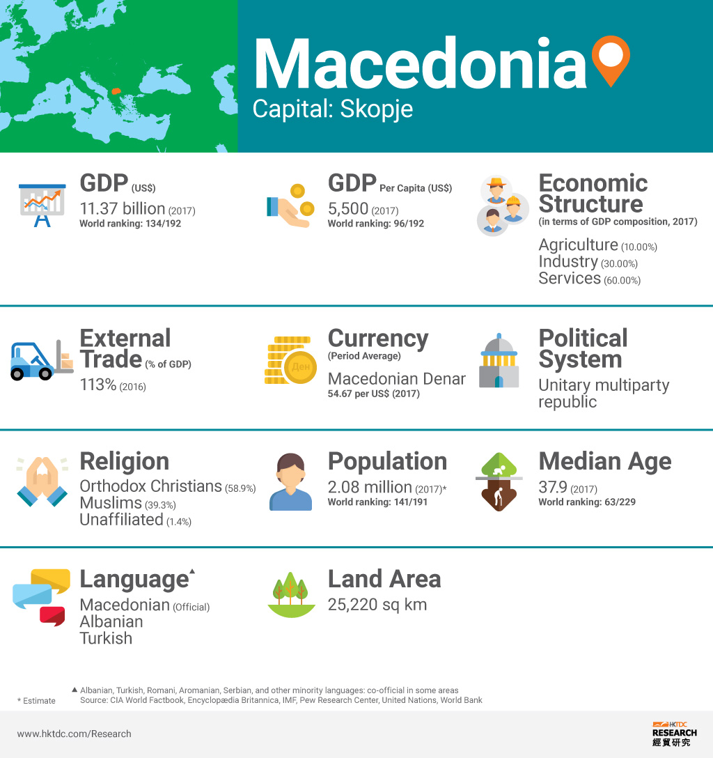 Picture: Macedonia factsheet