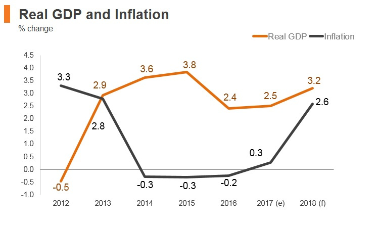 Graph: Macedonia real GDP and inflation