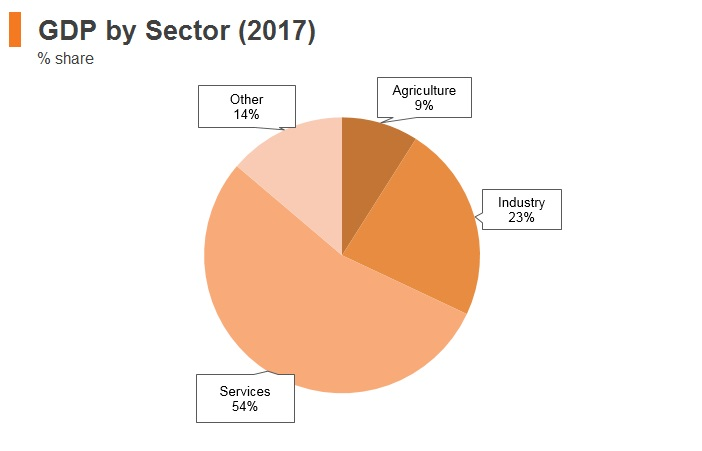 Graph: Macedonia GDP by sector (2017)