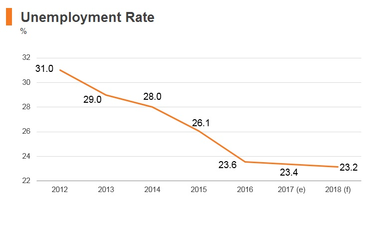 Graph: Macedonia unemployment rate