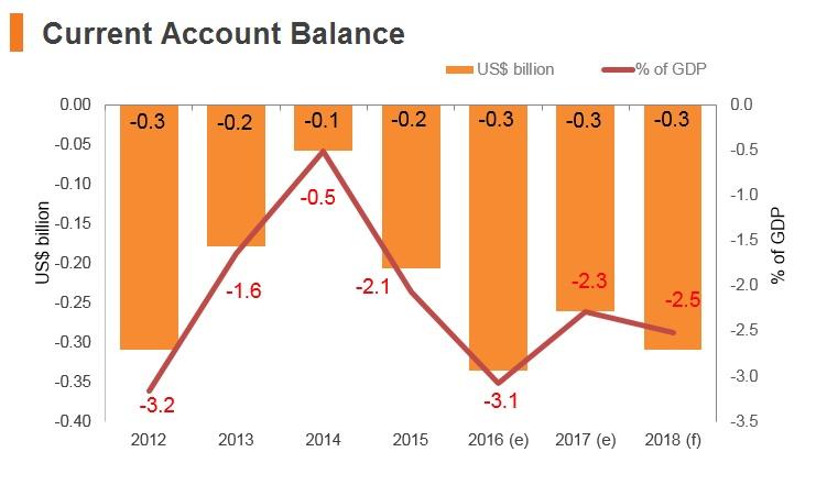 Graph: Macedonia current account balance