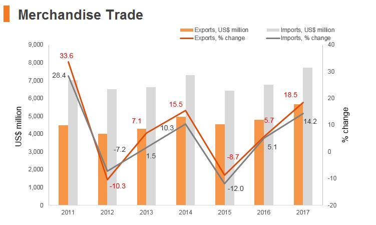 Graph: Macedonia merchandise trade