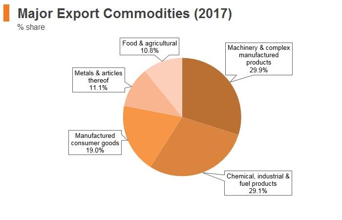 Graph: Macedonia major export commodities (2017)