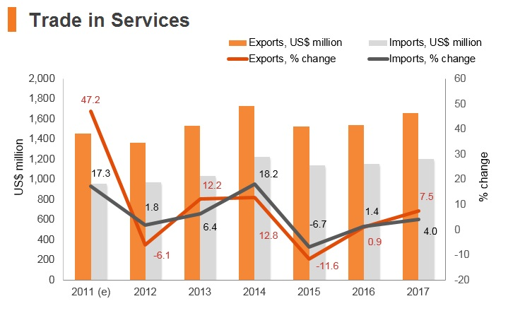 Graph: Macedonia trade in services
