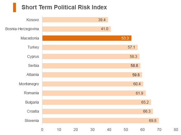Graph: Macedonia short term political risk index