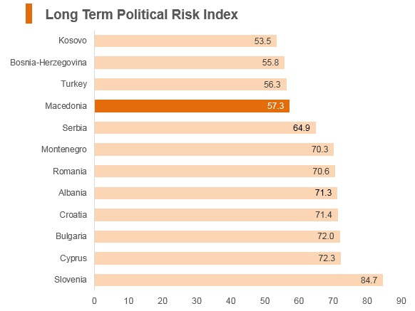 Graph: Macedonia long term political risk index