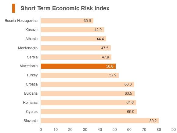 Graph: Macedonia short term economic risk index