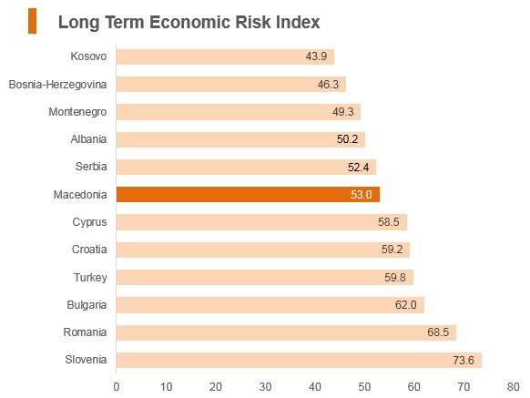 Graph: Macedonia long term economic risk index