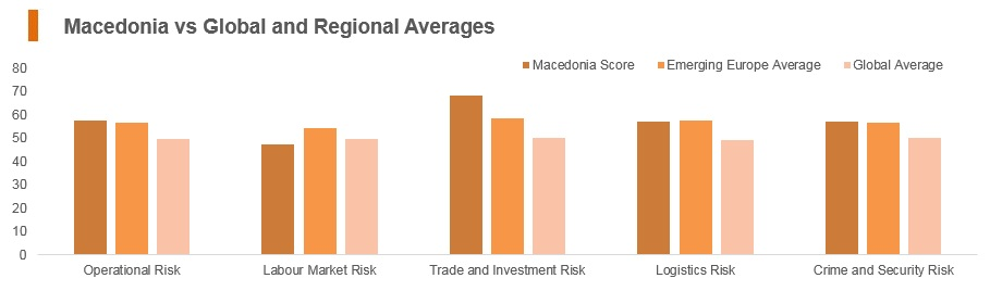 Graph: Macedonia vs global and regional averages