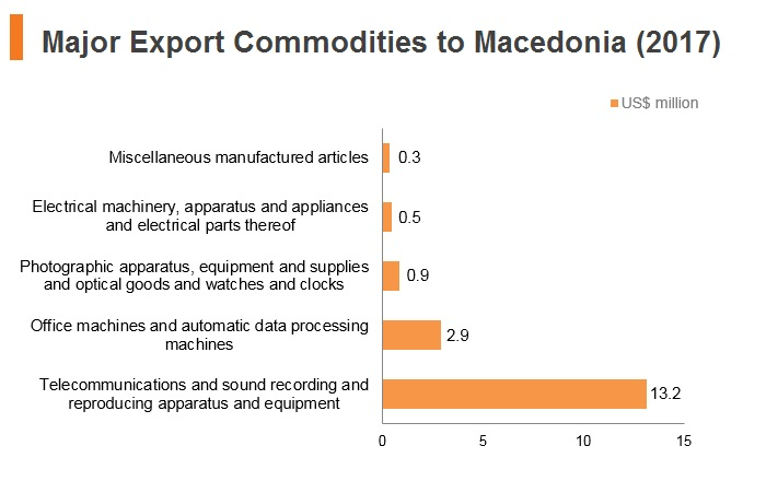 Graph: Major export commodities to Macedonia (2017)