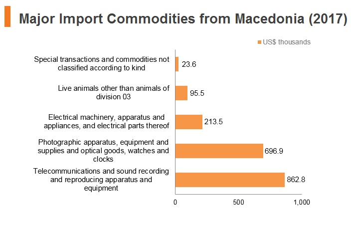 Graph: Major import commodities from Macedonia (2017)