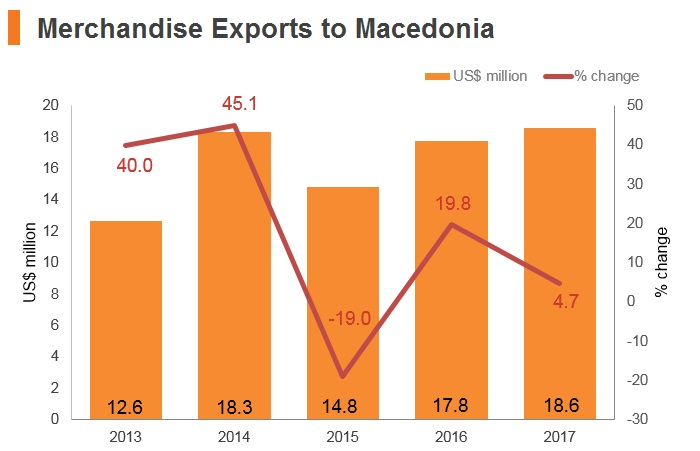 Graph: Merchandise exports to Macedonia
