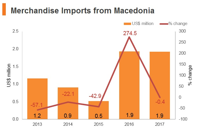 Graph: Merchandise imports from Macedonia