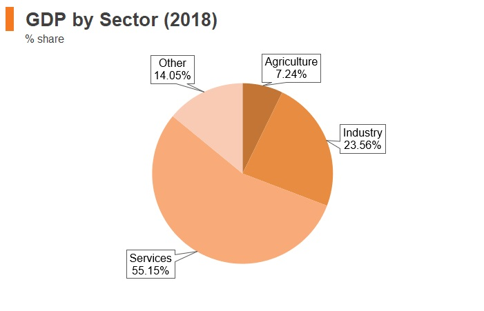 Graph: North Macedonia GDP by sector (2018)