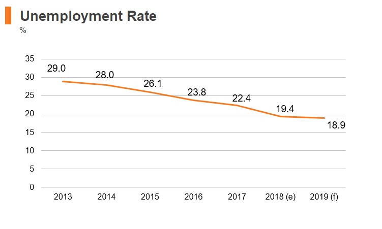 Graph: North Macedonia unemployment rate