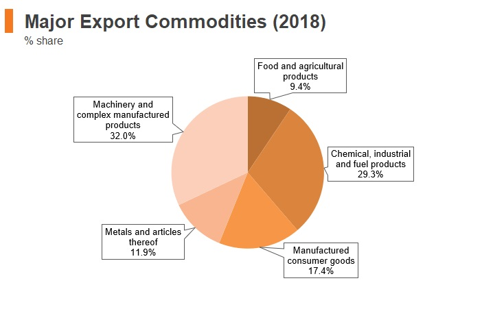 Graph: North Macedonia major export commodities (2018)