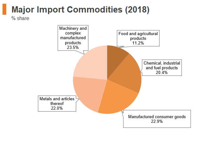 Graph: North Macedonia major import commodities (2018)