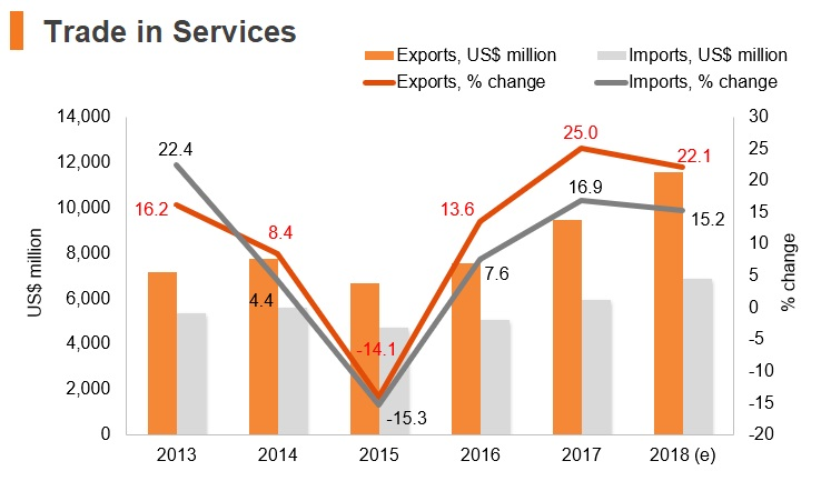 Graph: North Macedonia trade in services