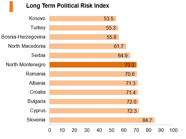 Graph: North Macedonia long term political risk index