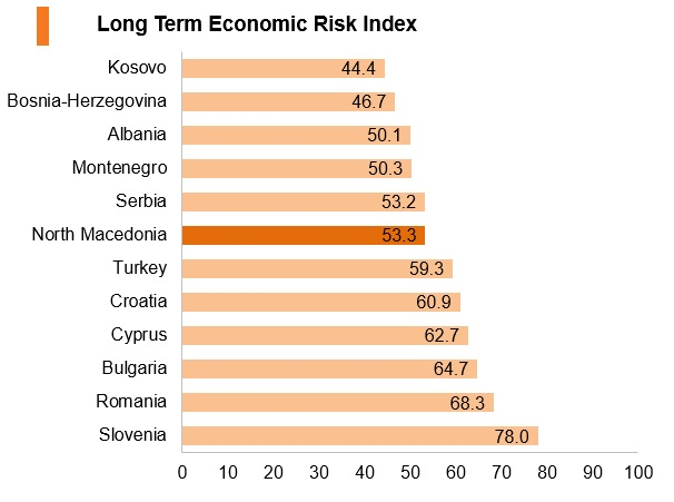 Graph: North Macedonia long term economic risk index