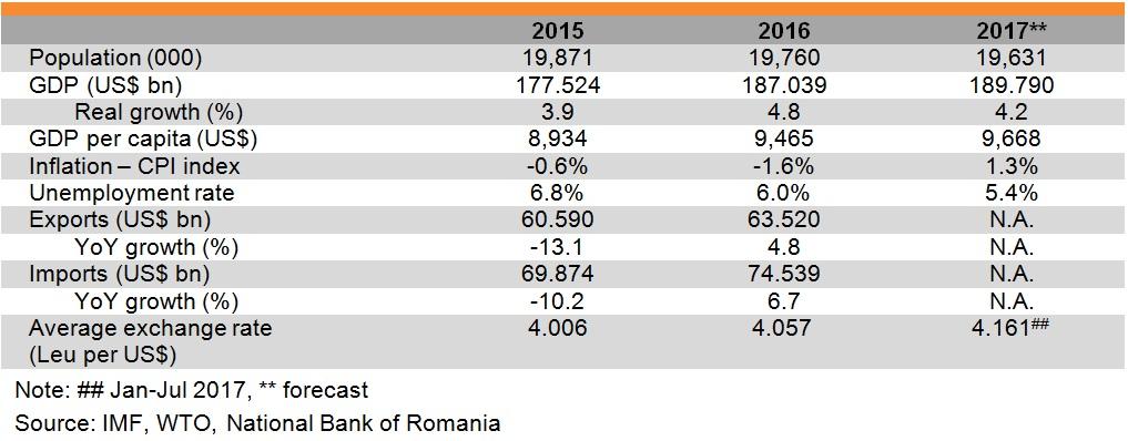 Table: Major economic indicators of Romania