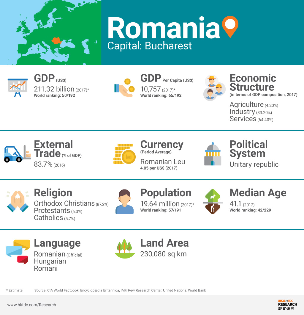 Picture: Romania factsheet
