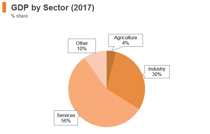 Graph: Romania GDP by sector (2017)