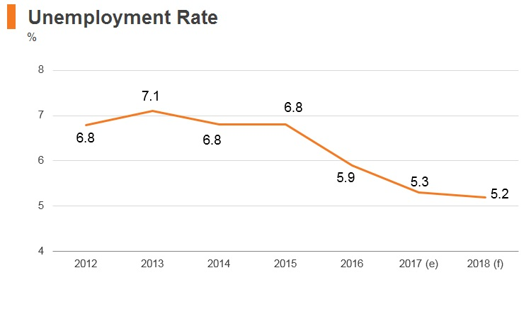 Graph: Romania unemployment rate