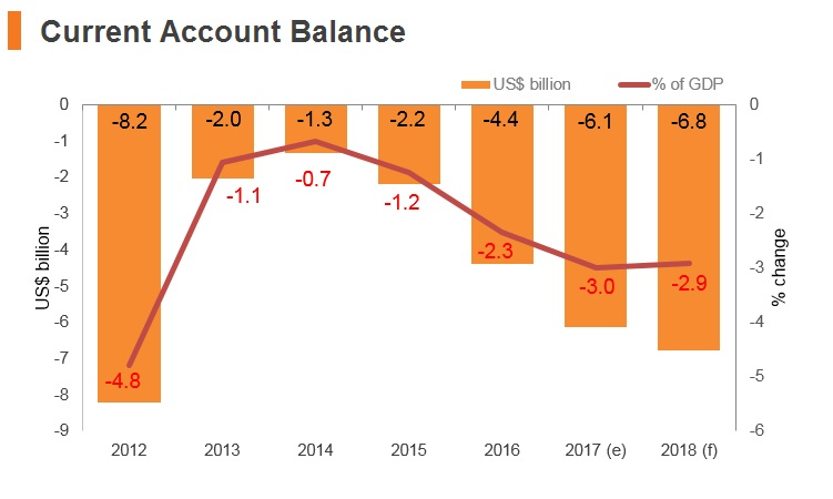 Graph: Romania current account balance
