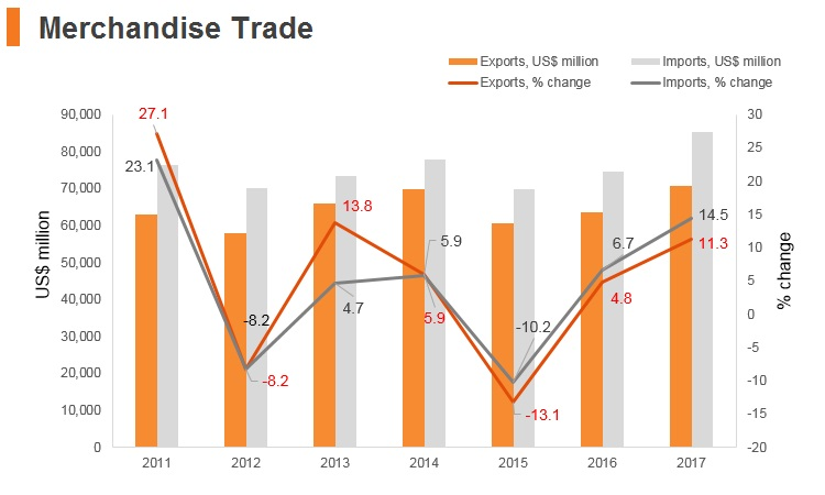 Graph: Romania merchandise trade