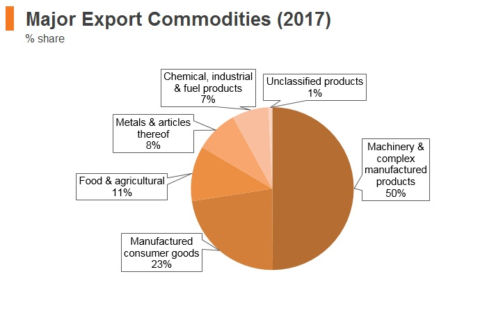 Graph: Romania major export commodities (2017)