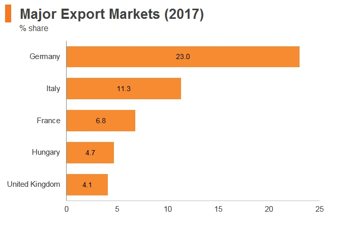 Graph: Romania major export markets (2017)