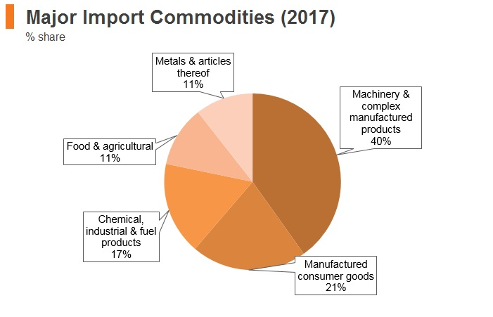 Graph: Romania major import commodities (2017)