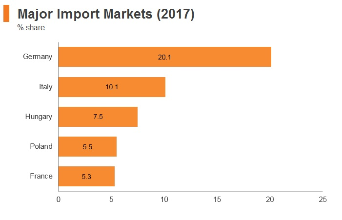 Graph: Romania major import markets (2017)