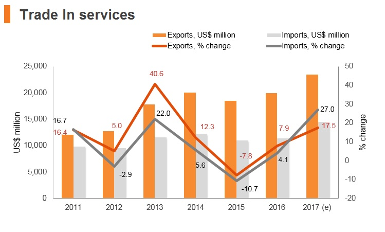 Graph: Romania trade in services