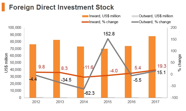 Graph: Romania FDI stock