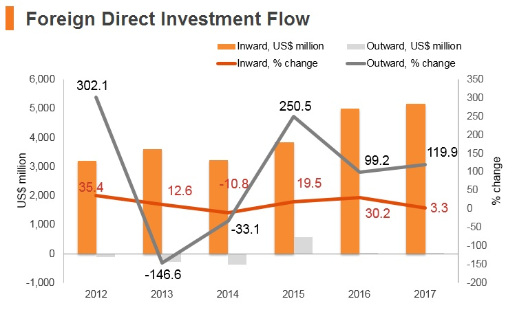 Graph: Romania FDI flow