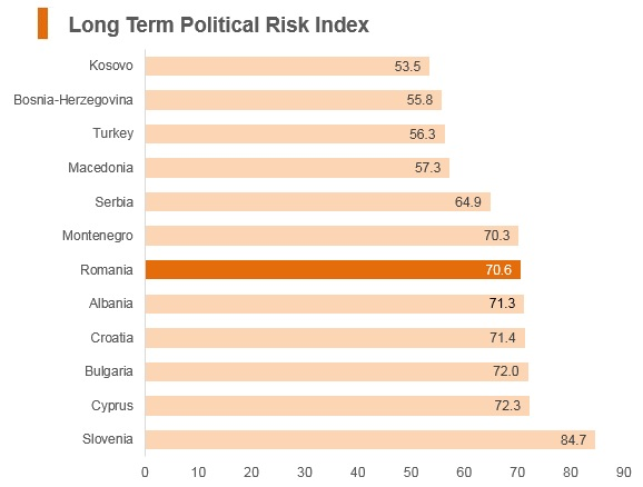 Graph: Romania long term political risk index