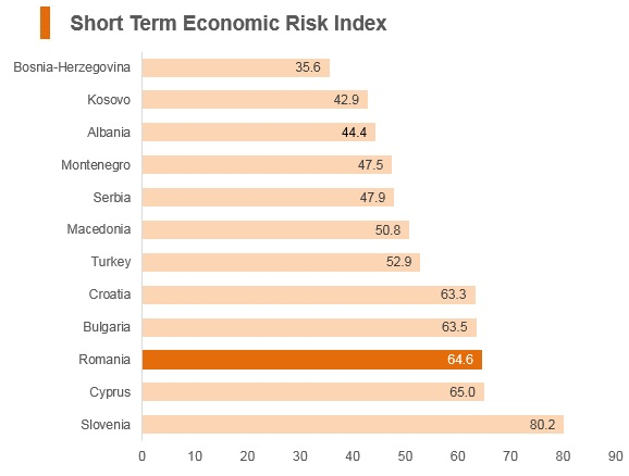 Graph: Romania short term economic risk index