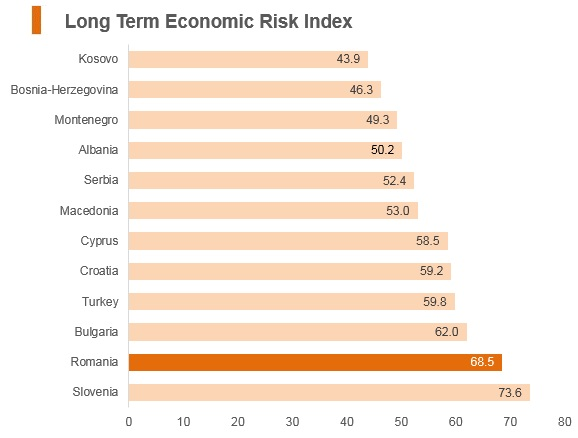 Graph: Romania long term economic risk index