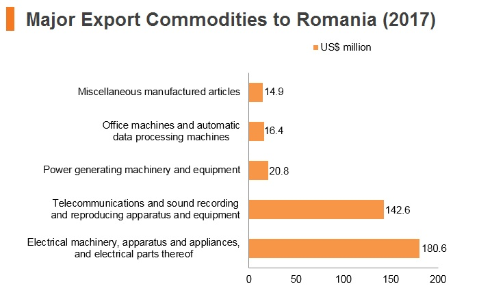Graph: Major export commodities to Romania (2017)