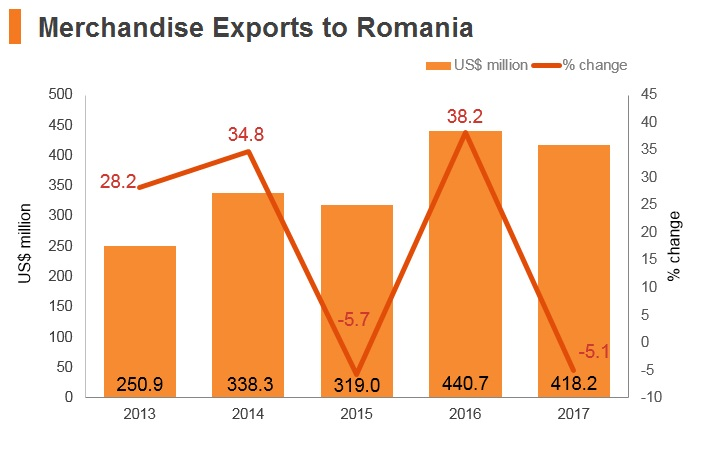 Graph: Merchandise exports to Romania