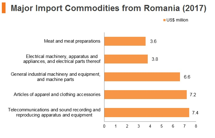 Graph: Major import commodities from Romania (2017)