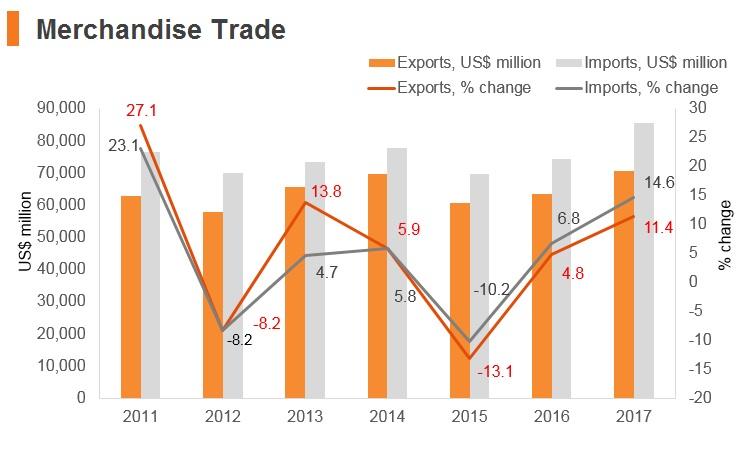 Graph: Romania merchandise trade