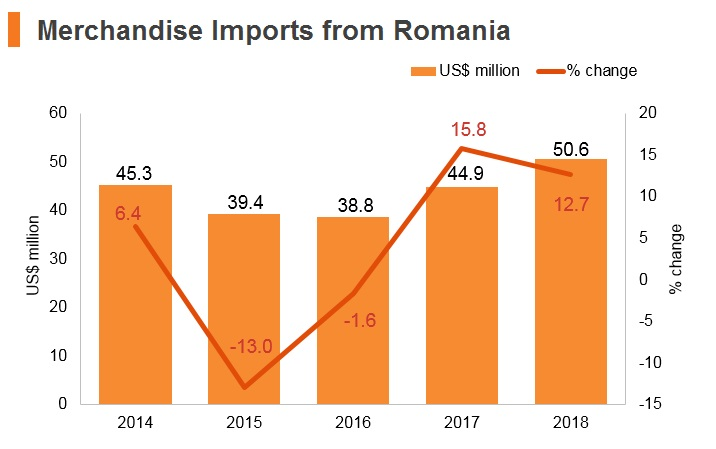 Graph: Merchandise imports from Romania