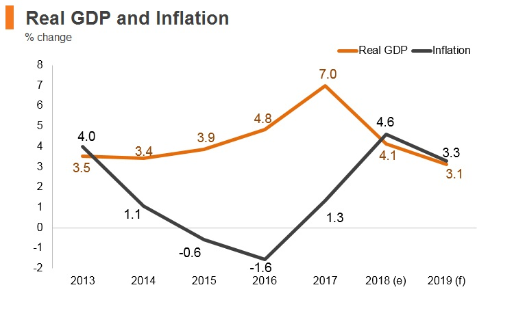 Graph: Romania real GDP and inflation